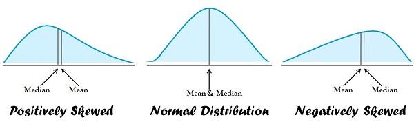 Quelle est la Différence entre moyenne et médiane ?